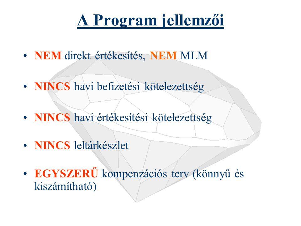 A Program jellemzői NEM direkt értékesítés, NEM MLM NINCS havi befizetési kötelezettség NINCS havi értékesítési kötelezettség NINCS leltárkészlet EGYSZERŰ kompenzációs terv (könnyű és kiszámítható)