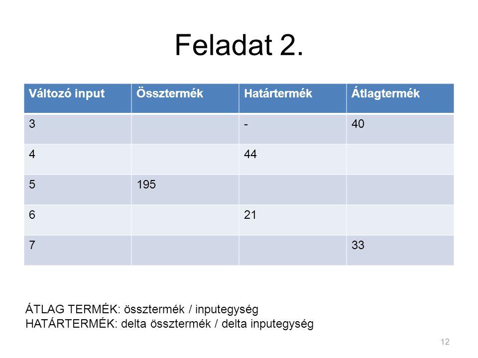 Feladat 2. Változó inputÖssztermékHatártermékÁtlagtermék 3-40 444 5195 621 733 12 ÁTLAG TERMÉK: össztermék / inputegység HATÁRTERMÉK: delta össztermék