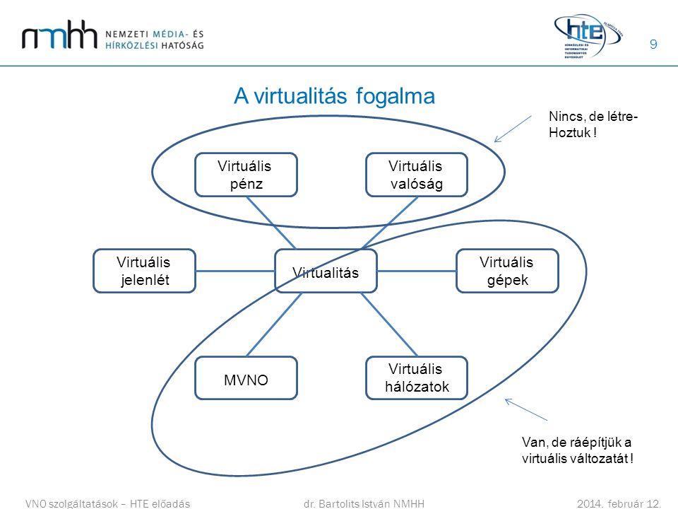 9 A virtualitás fogalma dr.Bartolits István NMHH 2014.