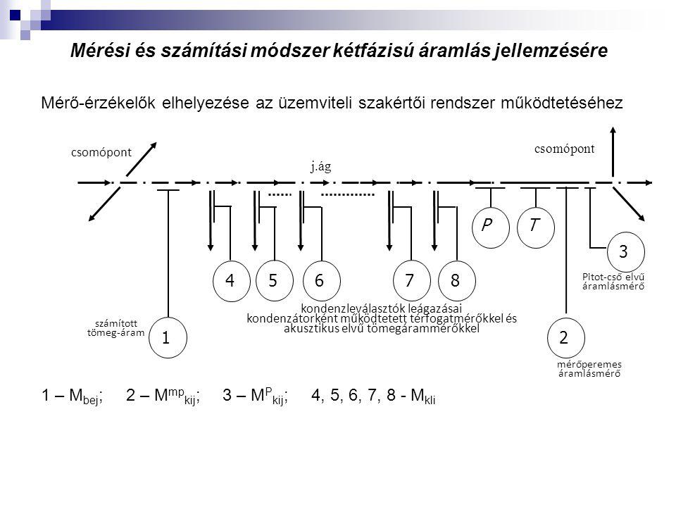 Mérési és számítási módszer kétfázisú áramlás jellemzésére Mérő-érzékelők elhelyezése az üzemviteli szakértői rendszer működtetéséhez 1 – M bej ; 2 – M mp kij ; 3 – M P kij ; 4, 5, 6, 7, 8 - M kli csomópont Pitot-cső elvű áramlásmérő j.ág 1 6 7 8 5 4 2 3 csomópont PT kondenzleválasztók leágazásai kondenzátorként működtetett térfogatmérőkkel és akusztikus elvű tömegárammérőkkel számított tömeg-áram mérőperemes áramlásmérő