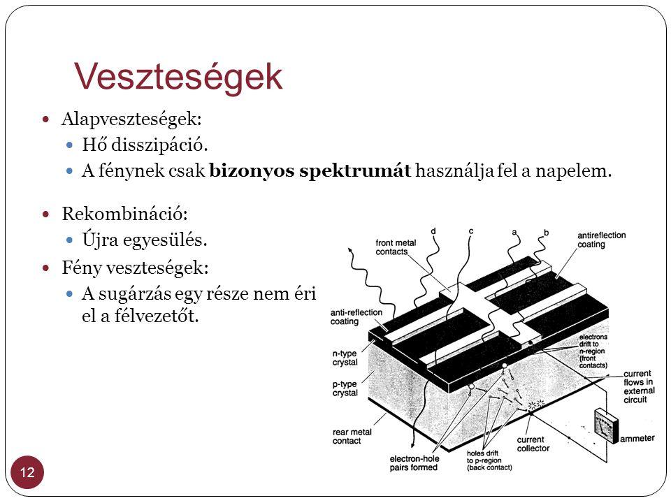 Veszteségek 12 Alapveszteségek: Hő disszipáció. A fénynek csak bizonyos spektrumát használja fel a napelem. Rekombináció: Újra egyesülés. Fény vesztes