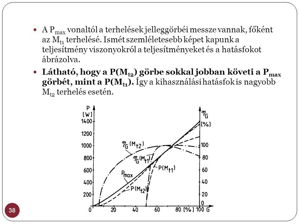 38 A P max vonaltól a terhelések jelleggörbéi messze vannak, főként az M t1 terhelésé. Ismét szemléletesebb képet kapunk a teljesítmény viszonyokról a