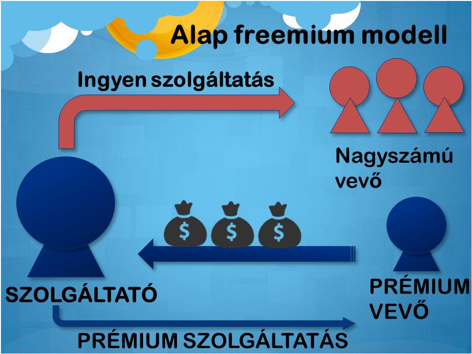 SZOLGÁLTATÓ PRÉMIUM SZOLGÁLTATÁS PRÉMIUM VEV Ő Alap freemium modell Nagyszámú vev ő Ingyen szolgáltatás