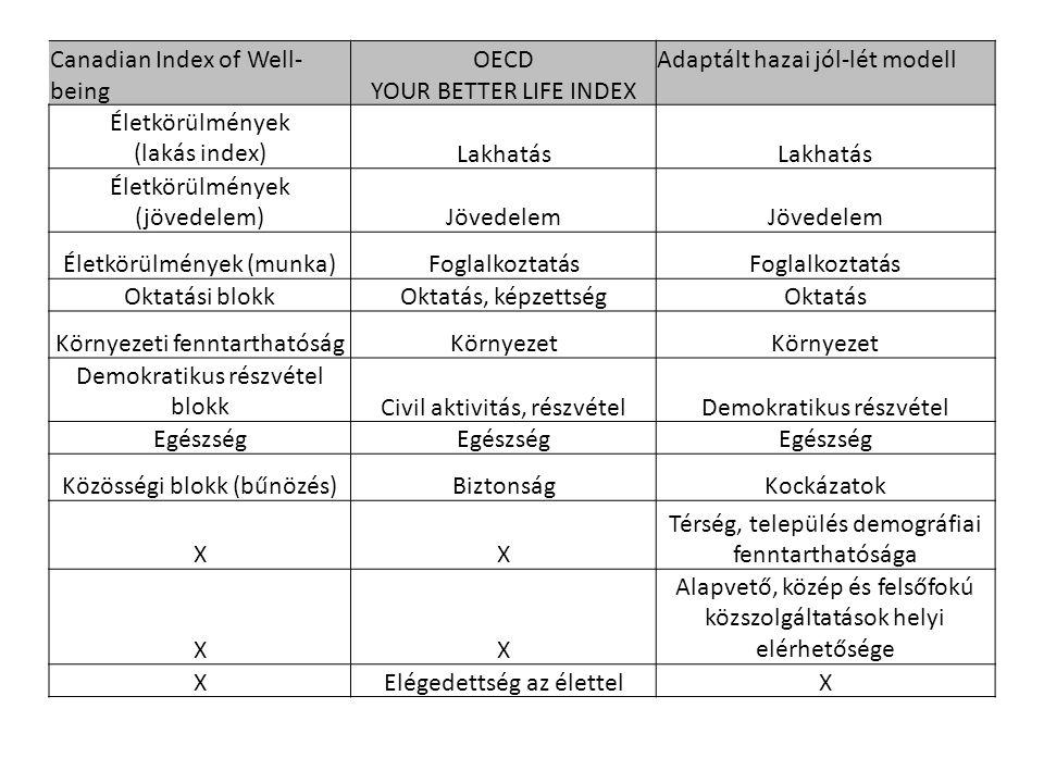 Canadian Index of Well- being OECD YOUR BETTER LIFE INDEX Adaptált hazai jól-lét modell Életkörülmények (lakás index)Lakhatás Életkörülmények (jövedel