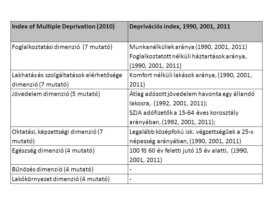 Index of Multiple Deprivation (2010)Deprivációs index, 1990, 2001, 2011 Foglalkoztatási dimenzió (7 mutató) Munkanélküliek aránya (1990, 2001, 2011) F