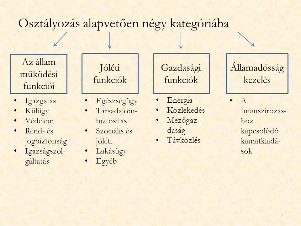 Osztályozás alapvetően négy kategóriába Az állam működési funkciói Jóléti funkciók Gazdasági funkciók Államadósság kezelés Igazgatás Külügy Védelem Re