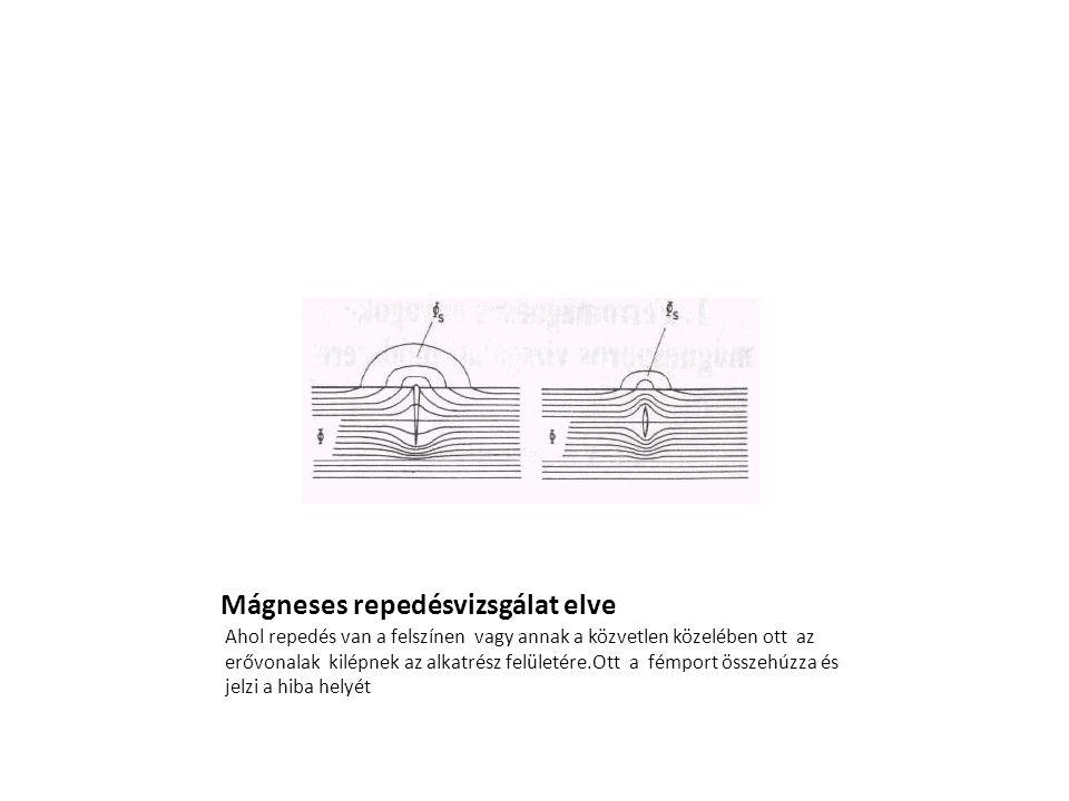Mágneses repedésvizsgálat elve Ahol repedés van a felszínen vagy annak a közvetlen közelében ott az erővonalak kilépnek az alkatrész felületére.Ott a