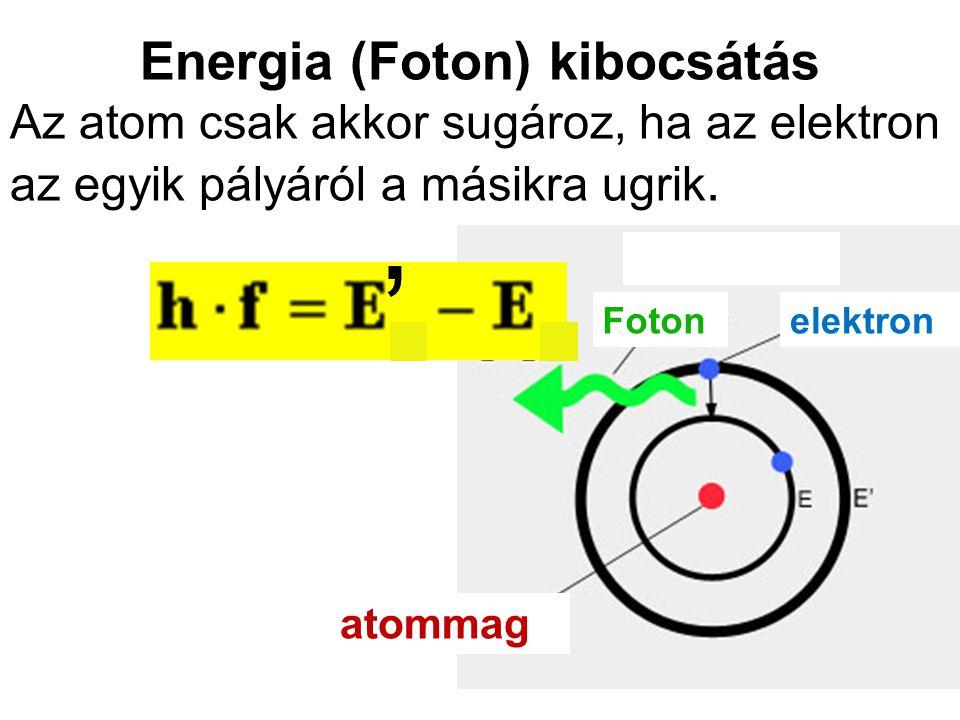 Energia (Foton) kibocsátás Az atom csak akkor sugároz, ha az elektron az egyik pályáról a másikra ugrik. Fotonelektron atommag,