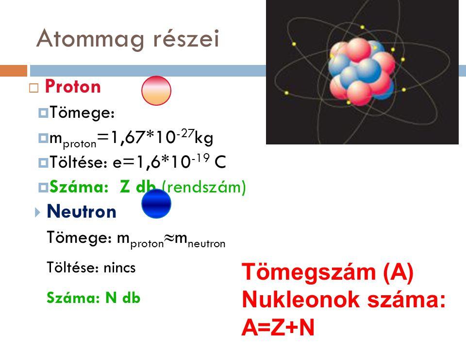 Atommag részei  Proton  Tömege:  m proton =1,67*10 -27 kg  Töltése: e=1,6*10 -19 C  Száma: Z db (rendszám)  Neutron Tömege: m proton  m neutron