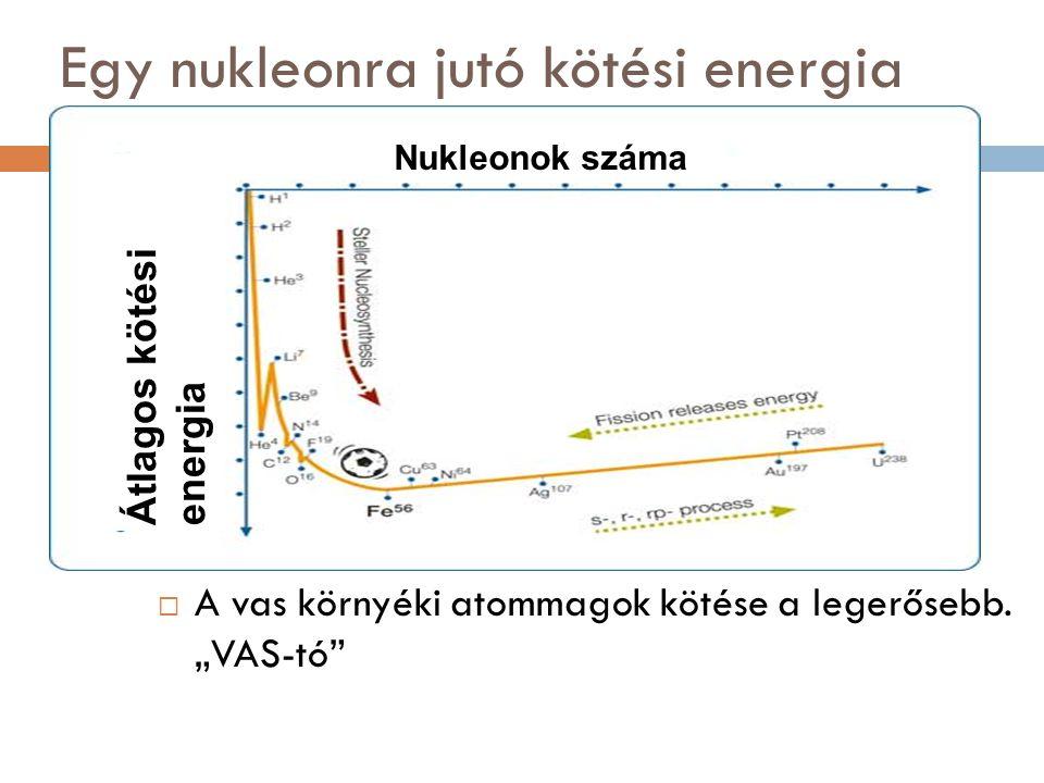 """Egy nukleonra jutó kötési energia  A vas környéki atommagok kötése a legerősebb. """"VAS-tó"""" Átlagos kötési energia Nukleonok száma"""