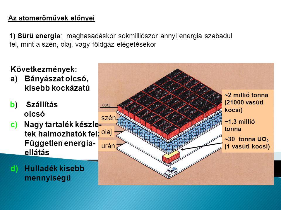 Az atomerőművek előnyei 1) Sűrű energia: maghasadáskor sokmilliószor annyi energia szabadul fel, mint a szén, olaj, vagy földgáz elégetésekor szén olaj urán ~2 millió tonna (21000 vasúti kocsi) ~1,3 millió tonna (10 millió hordó) ~30 tonna UO 2 (1 vasúti kocsi) Következmények: a)Bányászat olcsó, kisebb kockázatú b) Szállítás olcsó c) Nagy tartalék készle- tek halmozhatók fel: Független energia- ellátás d) Hulladék kisebb mennyiségű