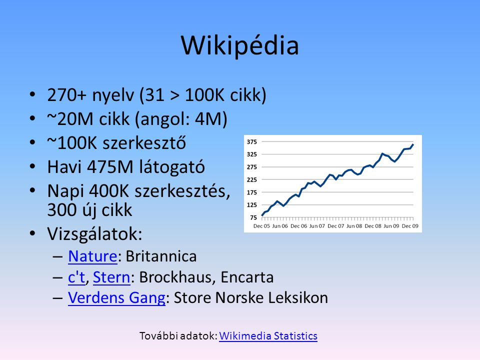 Wikimédia Nonprofit, évi 20M$ adományokból 5.