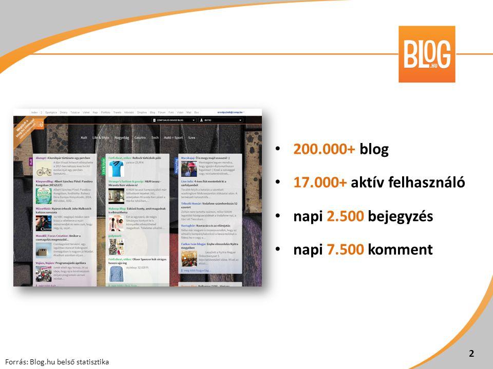 200.000+ blog 17.000+ aktív felhasználó napi 2.500 bejegyzés napi 7.500 komment Forrás: Blog.hu belső statisztika 2