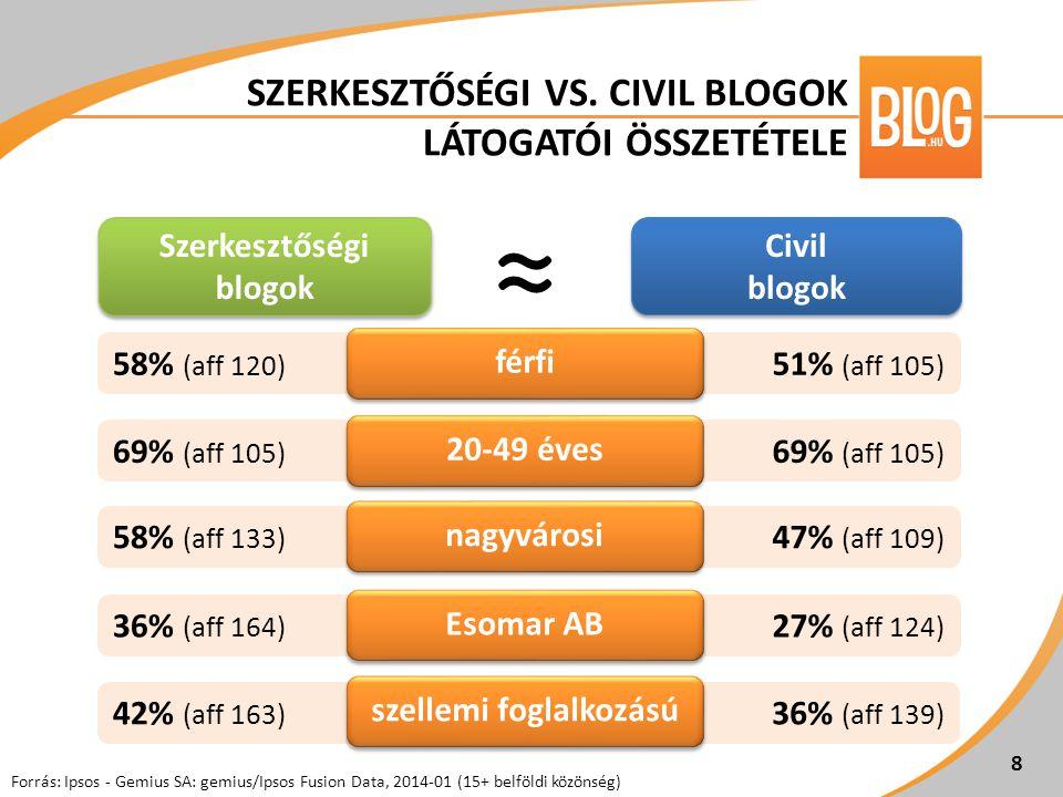 69% (aff 105) 47% (aff 109) 27% (aff 124) 36% (aff 139) 69% (aff 105) 58% (aff 133) 36% (aff 164) 42% (aff 163) 8 Forrás: Ipsos - Gemius SA: gemius/Ipsos Fusion Data, 2014-01 (15+ belföldi közönség) Szerkesztőségi blogok Civil blogok 8 ≈ 58% (aff 120) 51% (aff 105) férfi 20-49 éves nagyvárosi Esomar AB szellemi foglalkozású SZERKESZTŐSÉGI VS.
