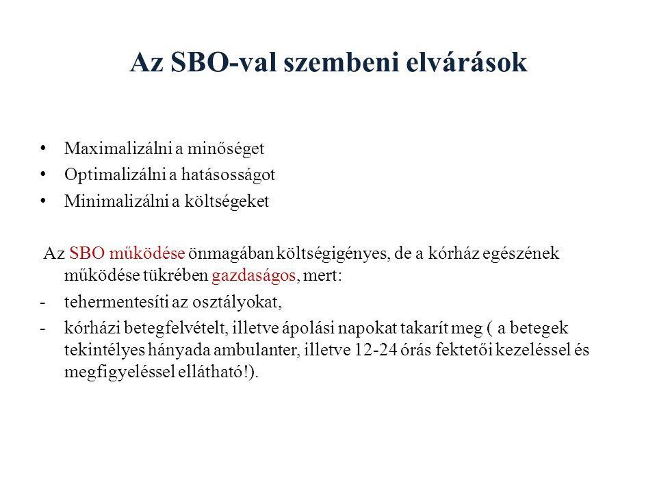 Az SBO-val szembeni elvárások Maximalizálni a minőséget Optimalizálni a hatásosságot Minimalizálni a költségeket Az SBO működése önmagában költségigén