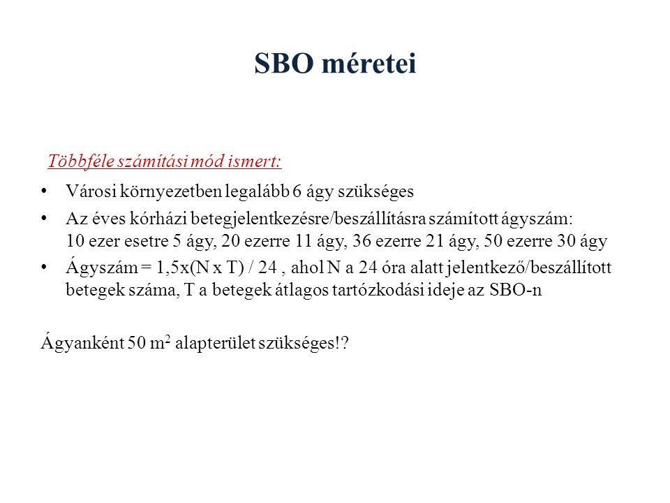 SBO méretei Többféle számítási mód ismert: Városi környezetben legalább 6 ágy szükséges Az éves kórházi betegjelentkezésre/beszállításra számított ágy
