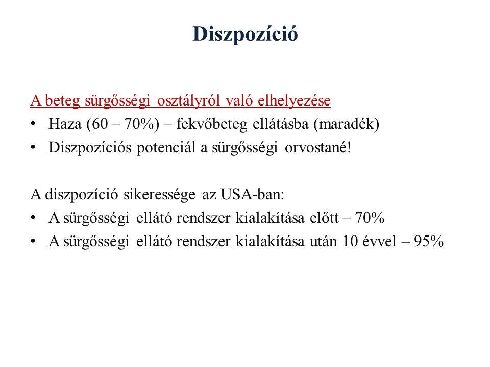 Diszpozíció A beteg sürgősségi osztályról való elhelyezése Haza (60 – 70%) – fekvőbeteg ellátásba (maradék) Diszpozíciós potenciál a sürgősségi orvost