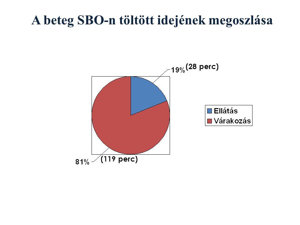 A beteg SBO-n töltött idejének megoszlása (28 perc) (119 perc)