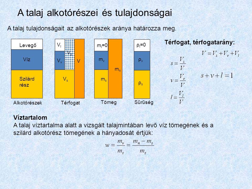 Víz Levegő Szilárd rész AlkotórészekTérfogat TömegSűrűség VlVl V VsVs VpVp VvVv mvmv msms m l =0 ρ l =0 ρvρv mnmn ρsρs A talaj alkotórészei és tulajdo