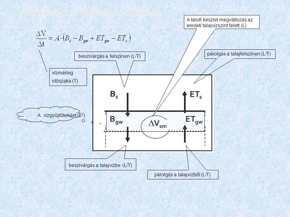 Vízmérleg a telítetlen zónára párolgás a talajfelszínen (L/T) párolgás a talajvízből (L/T) beszivárgás a felszínen (L/T) beszivárgás a talajvízbe (L/T