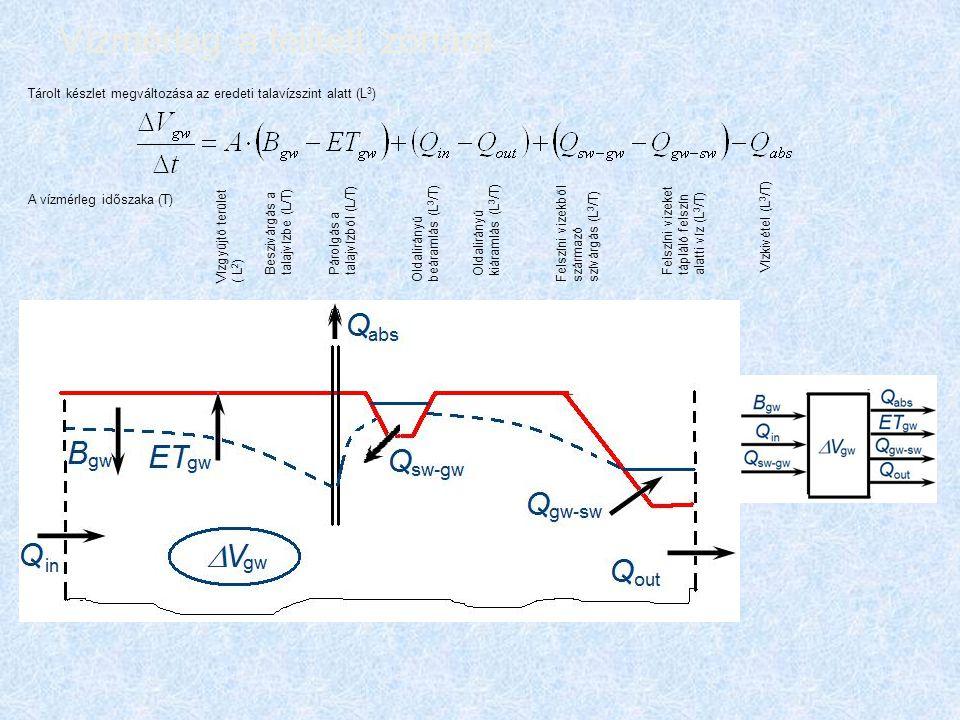 Vízmérleg a telített zónára Vízgyűjtő terület ( L 2 ) Beszivárgás a talajvízbe (L/T) Párolgás a talajvízből (L/T) Oldalirányú beáramlás (L 3 /T) Oldal
