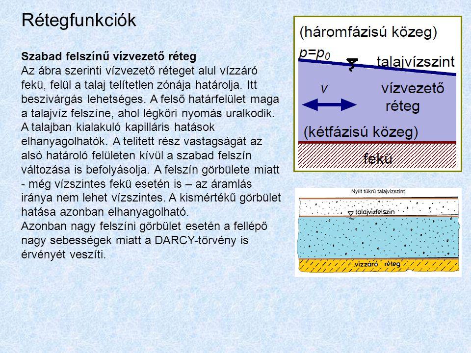 Rétegfunkciók Szabad felszínű vízvezető réteg Az ábra szerinti vízvezető réteget alul vízzáró fekü, felül a talaj telítetlen zónája határolja. Itt bes