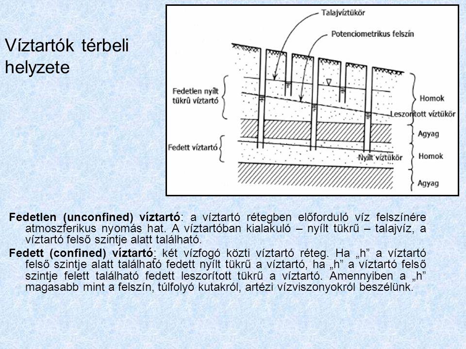 Fedett és fedetlen víztartók lehetséges kapcsolatai Potenciometrikus szint: a fedett, leszorított tükrű víztartóban kialakuló nyugalmi vízszinteket (h) reprezentáló felület.