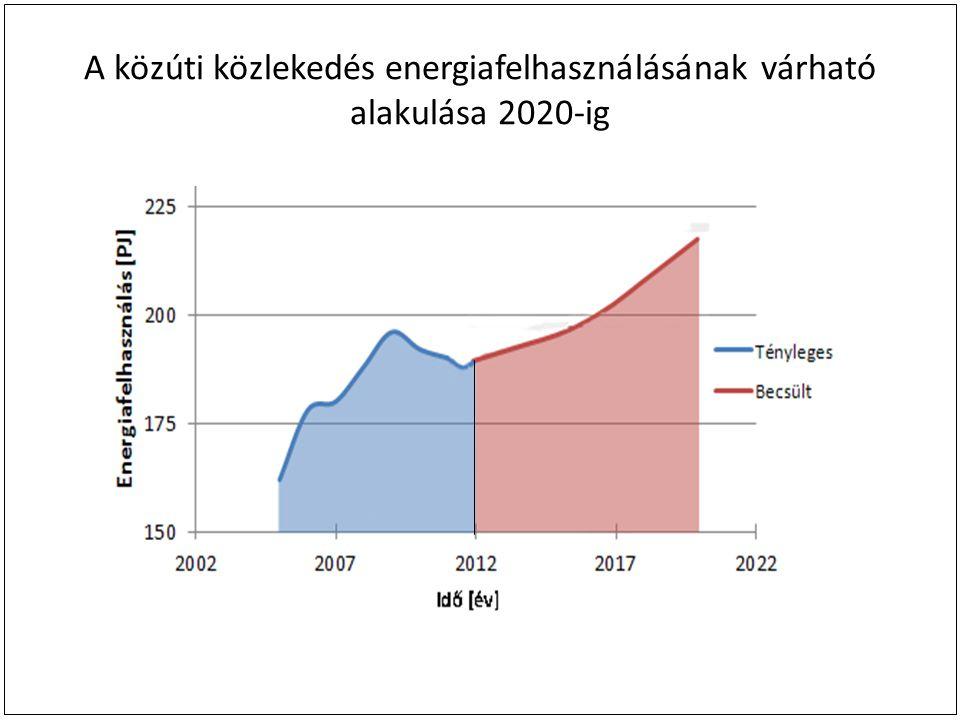 A közúti közlekedés energiafelhasználásának várható alakulása 2020-ig