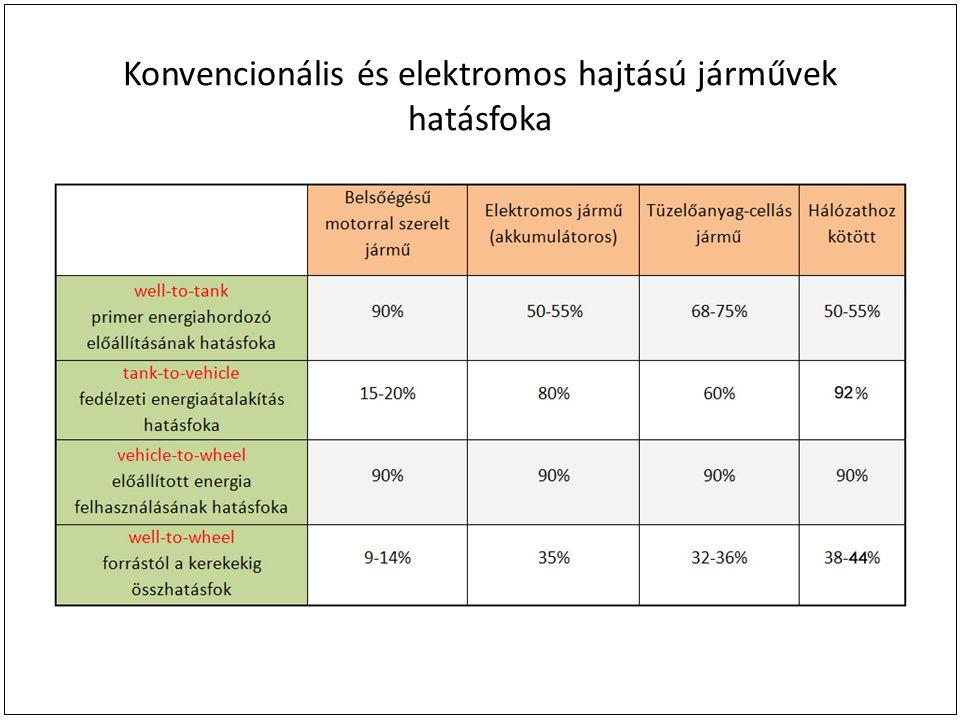 Konvencionális és elektromos hajtású járművek hatásfoka