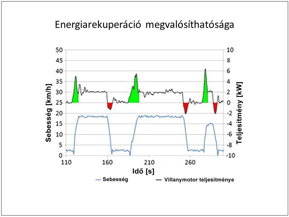 Energiarekuperáció megvalósíthatósága
