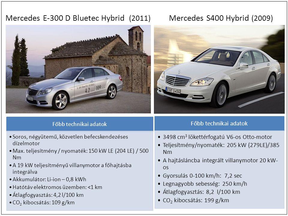 Mercedes E-300 D Bluetec Hybrid (2011) Mercedes S400 Hybrid (2009) Főbb technikai adatok 3498 cm 3 lökettérfogatú V6-os Otto-motor Teljesítmény/nyomaték: 205 kW (279LE)/385 Nm A hajtásláncba integrált villanymotor 20 kW- os Gyorsulás 0-100 km/h: 7,2 sec Legnagyobb sebesség: 250 km/h Átlagfogyasztás: 8,2 l/100 km CO 2 kibocsátás: 199 g/km Főbb technikai adatok Soros, négyütemű, közvetlen befecskendezéses dízelmotor Max.