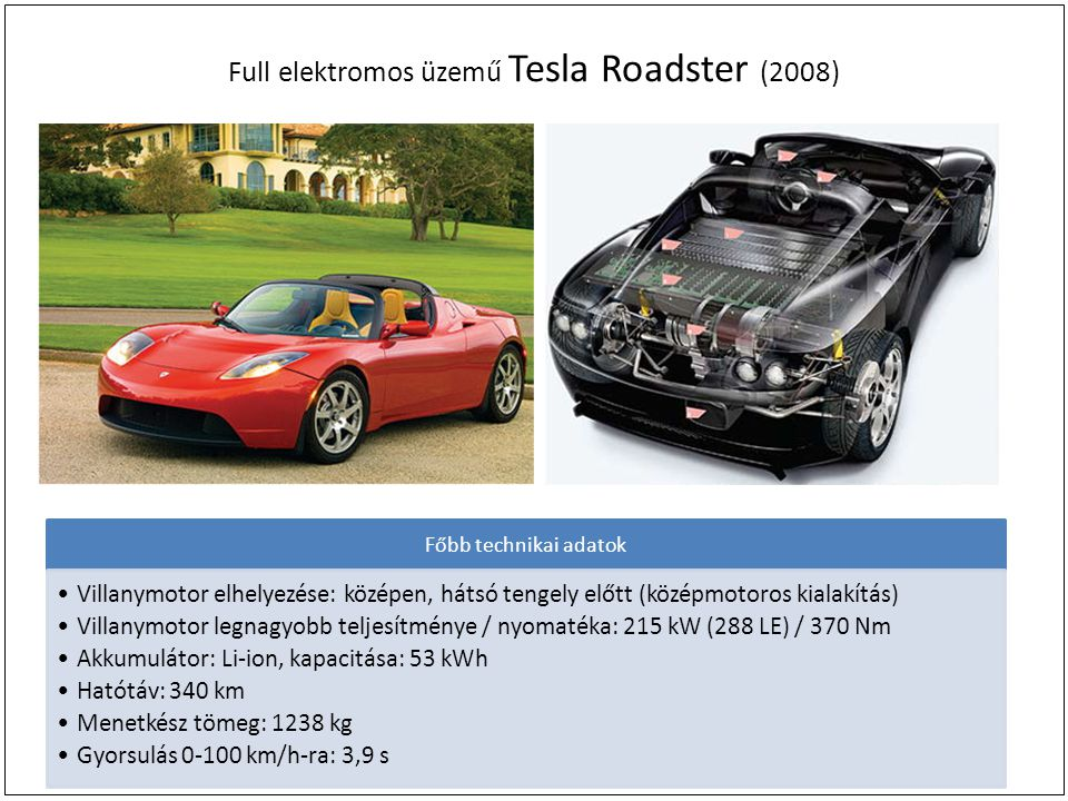 Full elektromos üzemű Tesla Roadster (2008) Főbb technikai adatok Villanymotor elhelyezése: középen, hátsó tengely előtt (középmotoros kialakítás) Villanymotor legnagyobb teljesítménye / nyomatéka: 215 kW (288 LE) / 370 Nm Akkumulátor: Li-ion, kapacitása: 53 kWh Hatótáv: 340 km Menetkész tömeg: 1238 kg Gyorsulás 0-100 km/h-ra: 3,9 s