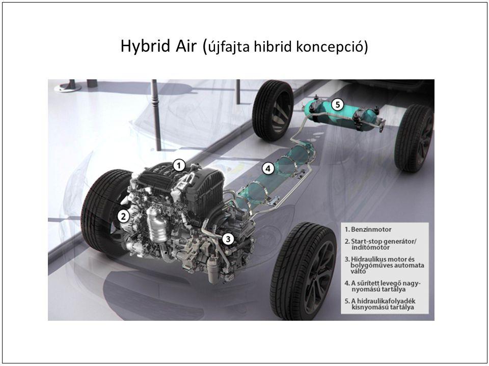 Hybrid Air ( újfajta hibrid koncepció)