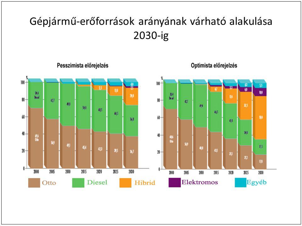 Gépjármű-erőforrások arányának várható alakulása 2030-ig