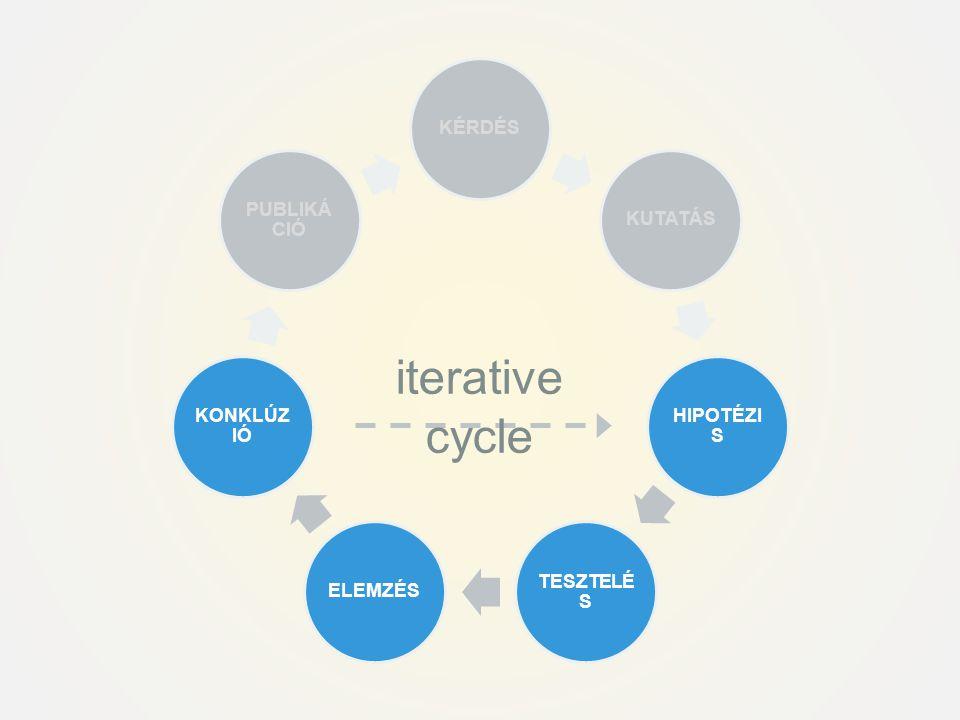 KÉRDÉSKUTATÁS HIPOTÉZI S TESZTELÉ S ELEMZÉS KONKLÚZ IÓ PUBLIKÁ CIÓ iterative cycle