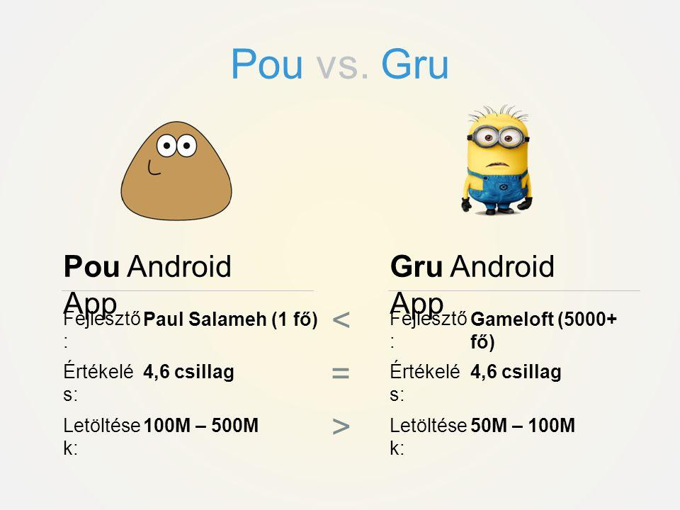 Pou Android App Gru Android App Fejlesztő : Paul Salameh (1 fő) Értékelé s: 4,6 csillag Letöltése k: 100M – 500M Fejlesztő : Gameloft (5000+ fő) Értékelé s: 4,6 csillag Letöltése k: 50M – 100M = > <