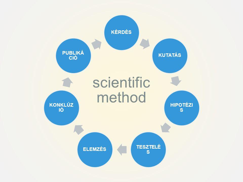 KÉRDÉSKUTATÁS HIPOTÉZI S TESZTELÉ S ELEMZÉS KONKLÚZ IÓ PUBLIKÁ CIÓ scientific method