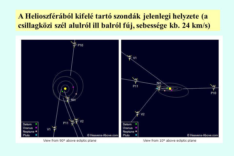 A Helioszférából kifelé tartó szondák jelenlegi helyzete (a csillagközi szél alulról ill balról fúj, sebessége kb. 24 km/s)
