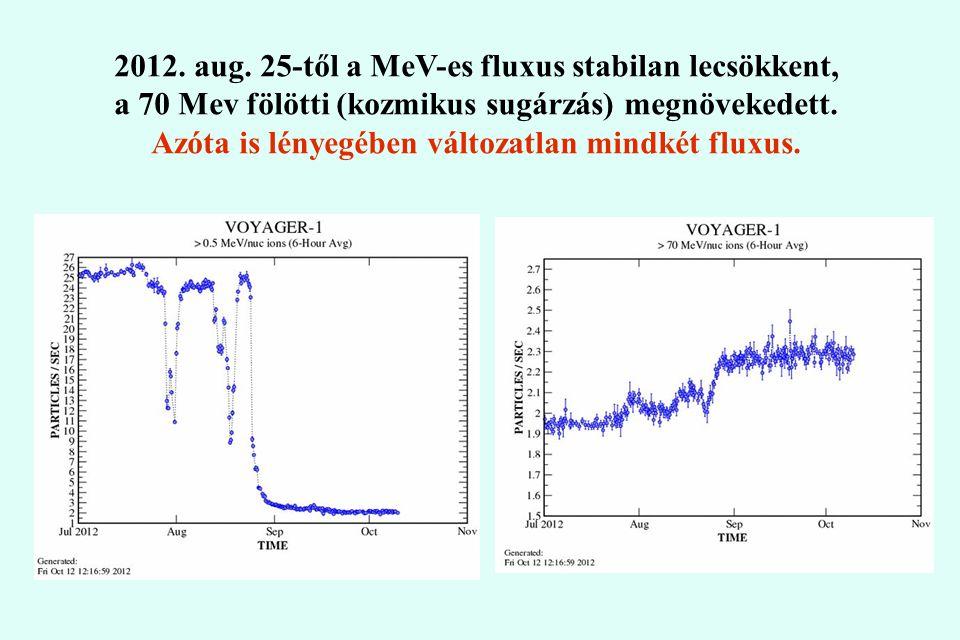 2012. aug. 25-től a MeV-es fluxus stabilan lecsökkent, a 70 Mev fölötti (kozmikus sugárzás) megnövekedett. Azóta is lényegében változatlan mindkét flu