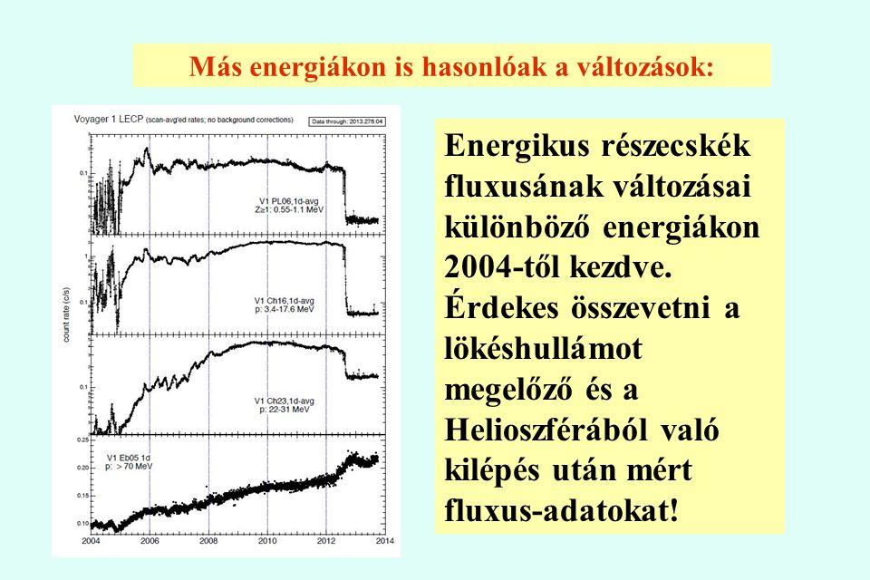 Más energiákon is hasonlóak a változások: Energikus részecskék fluxusának változásai különböző energiákon 2004-től kezdve. Érdekes összevetni a lökésh