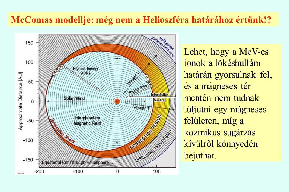 McComas modellje: még nem a Helioszféra határához értünk!? Lehet, hogy a MeV-es ionok a lökéshullám határán gyorsulnak fel, és a mágneses tér mentén n