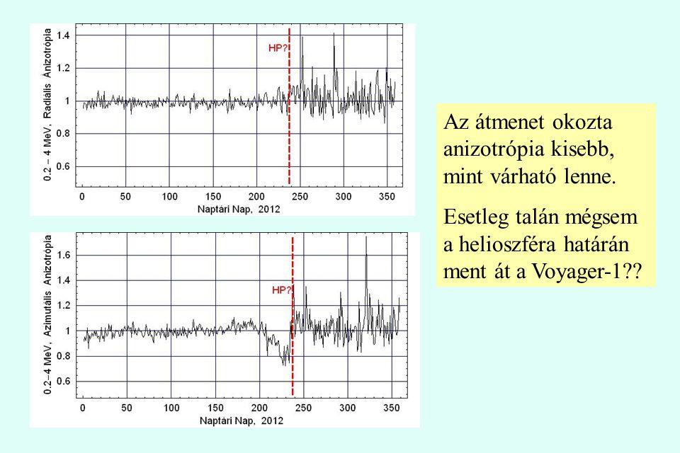 Az átmenet okozta anizotrópia kisebb, mint várható lenne. Esetleg talán mégsem a helioszféra határán ment át a Voyager-1??