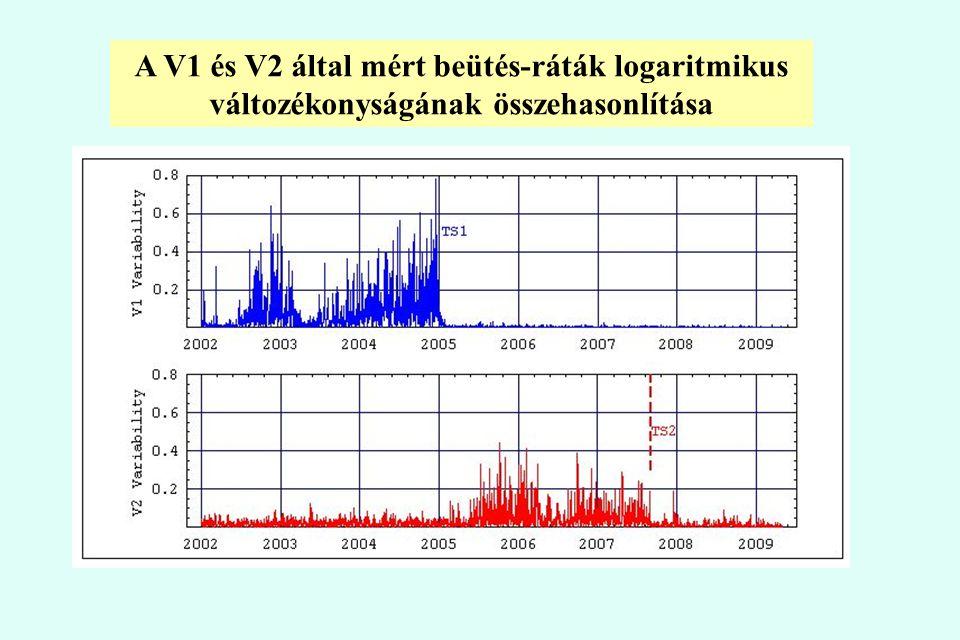 A V1 és V2 által mért beütés-ráták logaritmikus változékonyságának összehasonlítása
