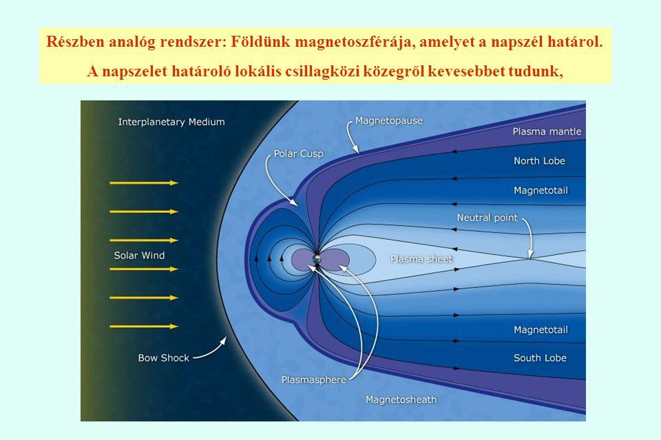 Csillagközi szél Külső lökéshullám Gyors napszél Belső lökéshullám Heliopauza Belső köpeny (lassú napszél) Külső köpeny Ionok Atomok Kozmikus sugárzás Elképzelés a Helioszféra szerkezetéről és határairól
