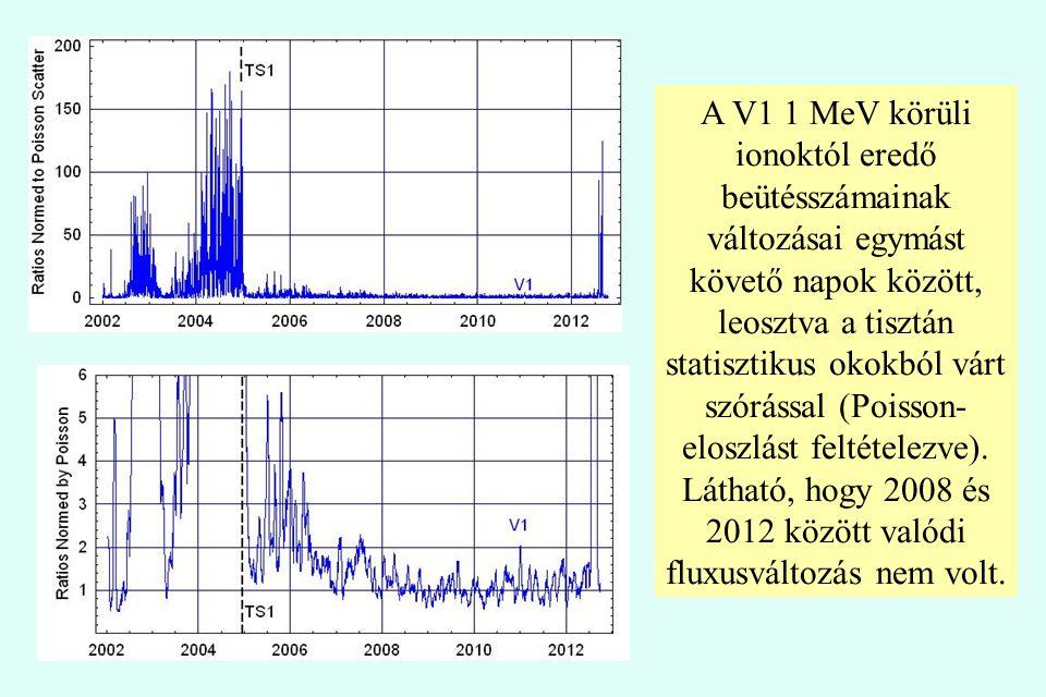 A V1 1 MeV körüli ionoktól eredő beütésszámainak változásai egymást követő napok között, leosztva a tisztán statisztikus okokból várt szórással (Poiss