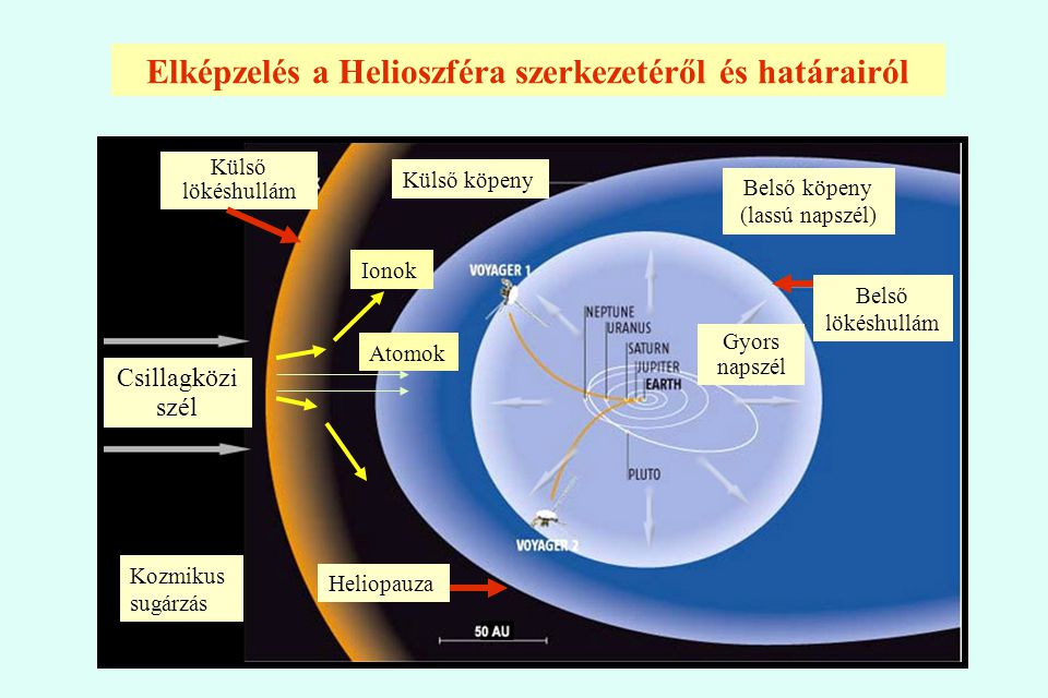 Csillagközi szél Külső lökéshullám Gyors napszél Belső lökéshullám Heliopauza Belső köpeny (lassú napszél) Külső köpeny Ionok Atomok Kozmikus sugárzás