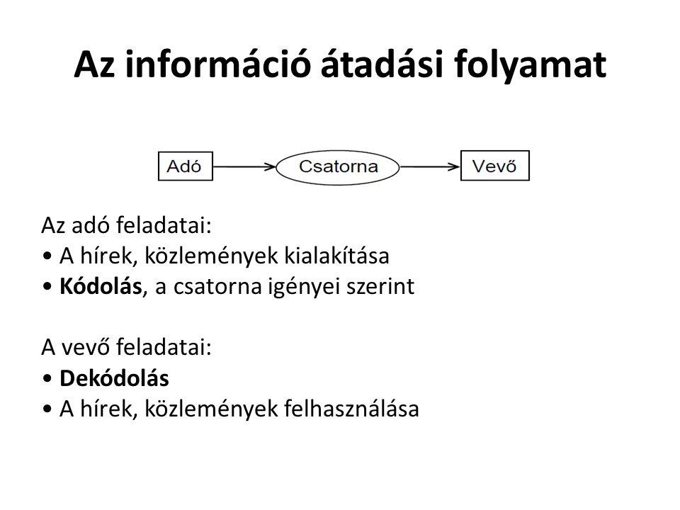 Az információ átadási folyamat Az adó feladatai: A hírek, közlemények kialakítása Kódolás, a csatorna igényei szerint A vevő feladatai: Dekódolás A hí