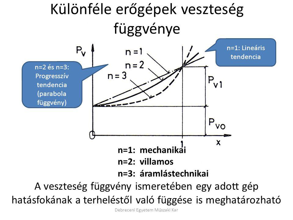 n=1: mechanikai n=2: villamos n=3: áramlástechnikai A veszteség függvény ismeretében egy adott gép hatásfokának a terheléstől való függése is meghatározható Debreceni Egyetem Műszaki Kar n=1: Lineáris tendencia n=2 és n=3: Progresszív tendencia (parabola függvény) Különféle erőgépek veszteség függvénye