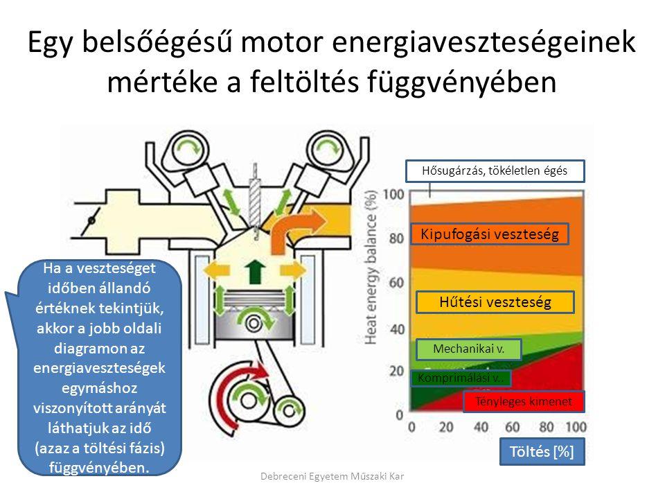 Debreceni Egyetem Műszaki Kar Egy belsőégésű motor energiaveszteségeinek mértéke a feltöltés függvényében Töltés [%] Kipufogási veszteség Hűtési veszteség Mechanikai v.