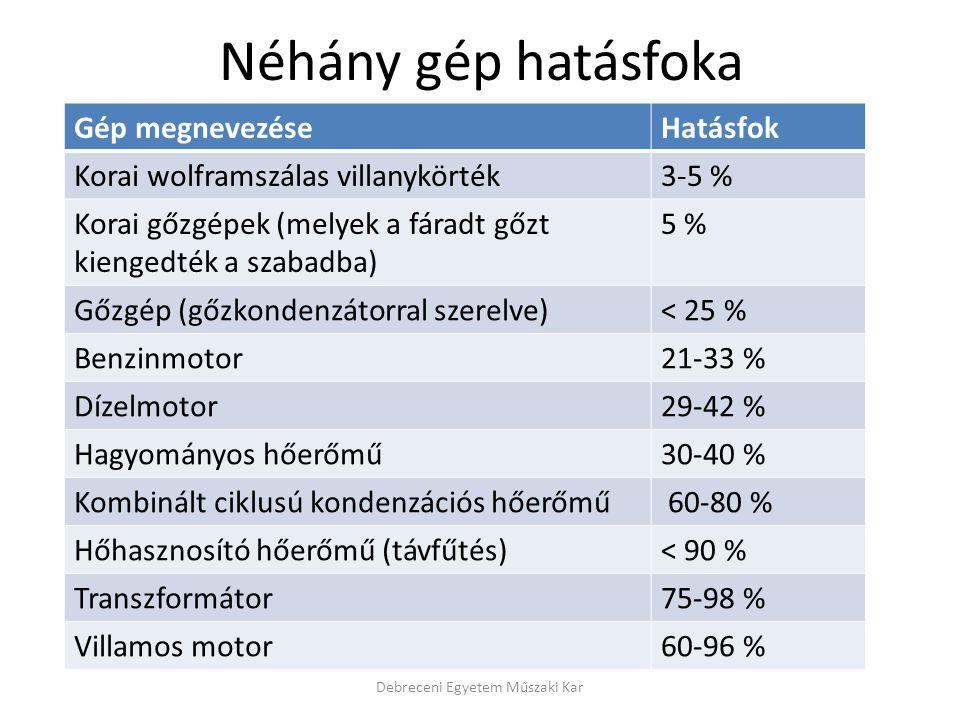 Néhány gép hatásfoka Debreceni Egyetem Műszaki Kar Gép megnevezéseHatásfok Korai wolframszálas villanykörték3-5 % Korai gőzgépek (melyek a fáradt gőzt kiengedték a szabadba) 5 % Gőzgép (gőzkondenzátorral szerelve)< 25 % Benzinmotor21-33 % Dízelmotor29-42 % Hagyományos hőerőmű30-40 % Kombinált ciklusú kondenzációs hőerőmű 60-80 % Hőhasznosító hőerőmű (távfűtés)< 90 % Transzformátor75-98 % Villamos motor60-96 %